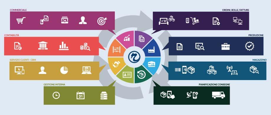 servizi informativi integrati